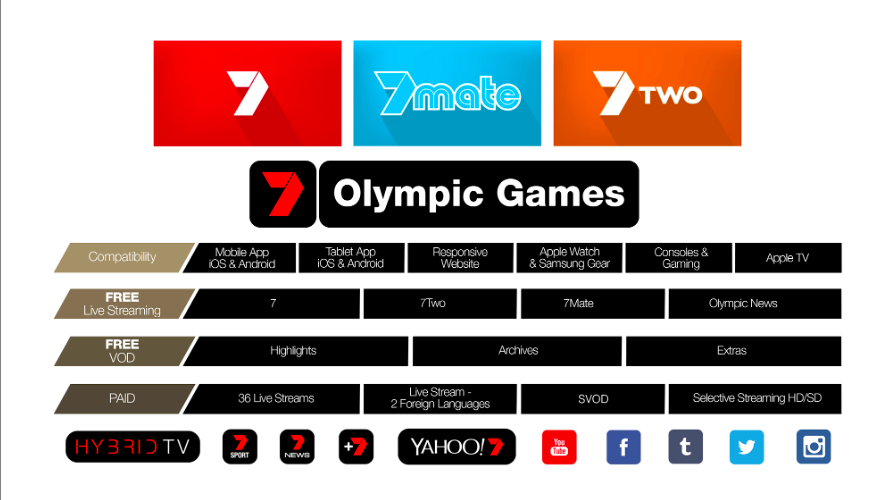 Olympic broadcasters back social to boost Games audience