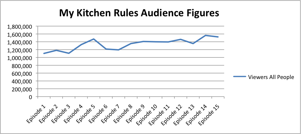 MKR Audience Figures